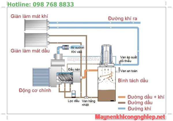 Nguyên lý hoạt động máy nén khí trục vít có dầu