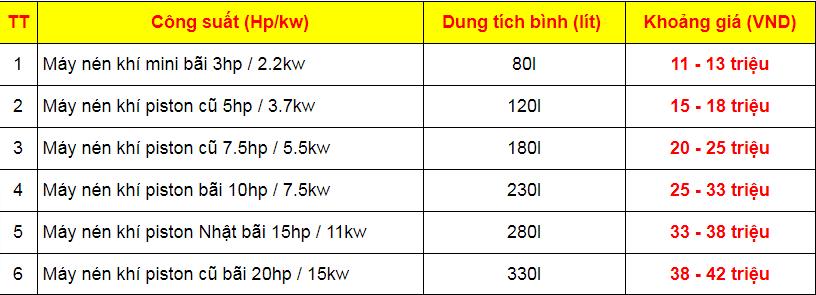 Bảng giá máy nén khí piston cũ dạng trần, không sấy khí
